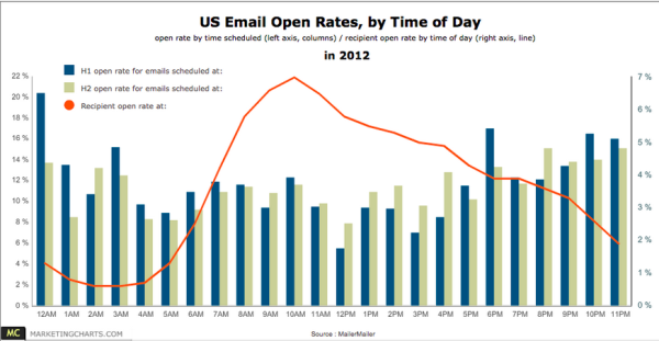 Email open rates by time of day