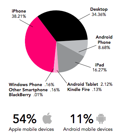 Device Usage to Read Email