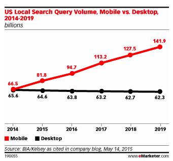 Mobile Search generates more volume than desktop