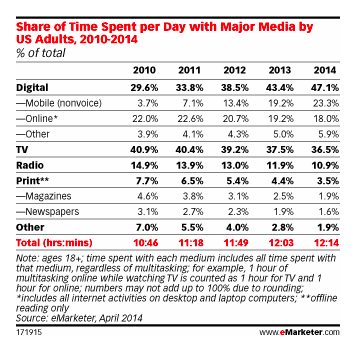 Mobile devices pass TV